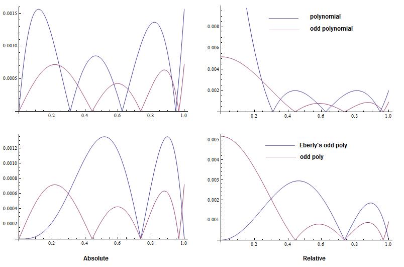 Inverse trigonometric functions GPU optimization for AMD