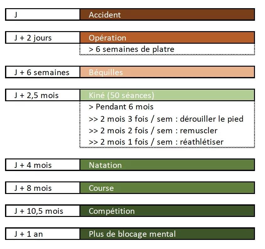 Timeline de la convalescence de Luc