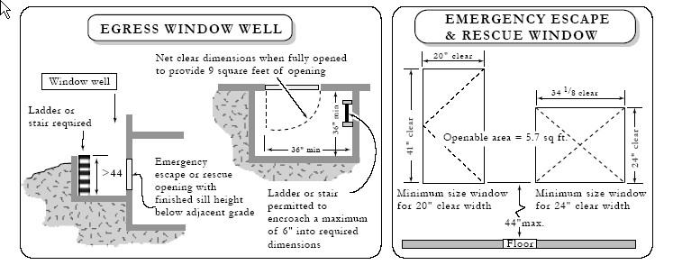 Egress Door Regulations & Sc 1 St ADA.gov