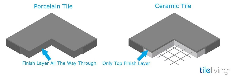 Porcelain vs Ceramic Tile: Which One Is Better