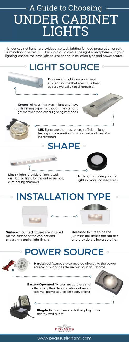 small resolution of under cabinet lighting guide sebring services