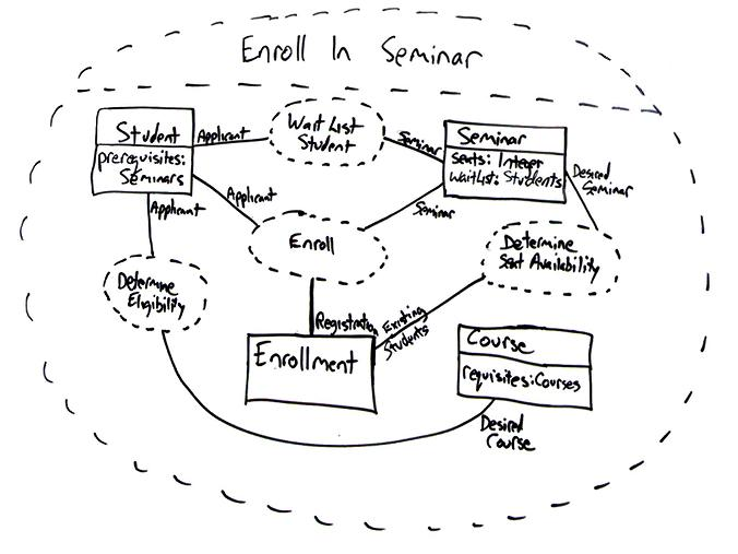 structural diagram in uml