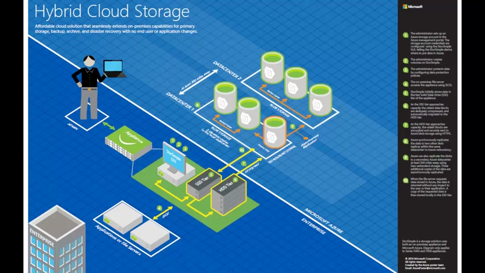 visio cloud diagram electric window wiring architecture blueprints - hybrid storage | microsoft channel 9