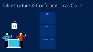 Infrastructure as Code | How do you know you need Infrastructure as Code? Part 1 | DevOps
