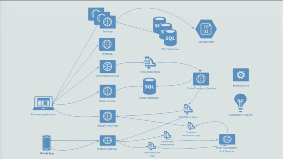 twitter architecture diagram gas furnace spark ignitor distributed and asynchronous based on azure | azureday north poland 2016 channel 9
