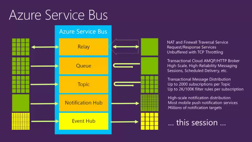 Telemetry and Data Flow at HyperScale Azure Event Hub