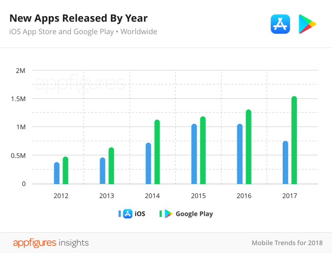 02-04-new-apps-released-by-year2x-1