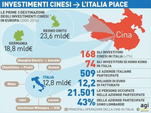 Infografica - investimenti cinesi, Italia piace