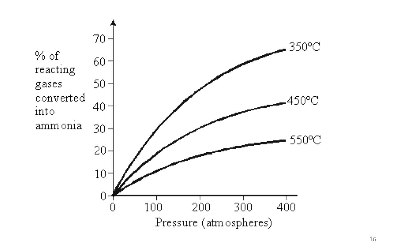 C3.5 Production of ammonia (an example of a reversible