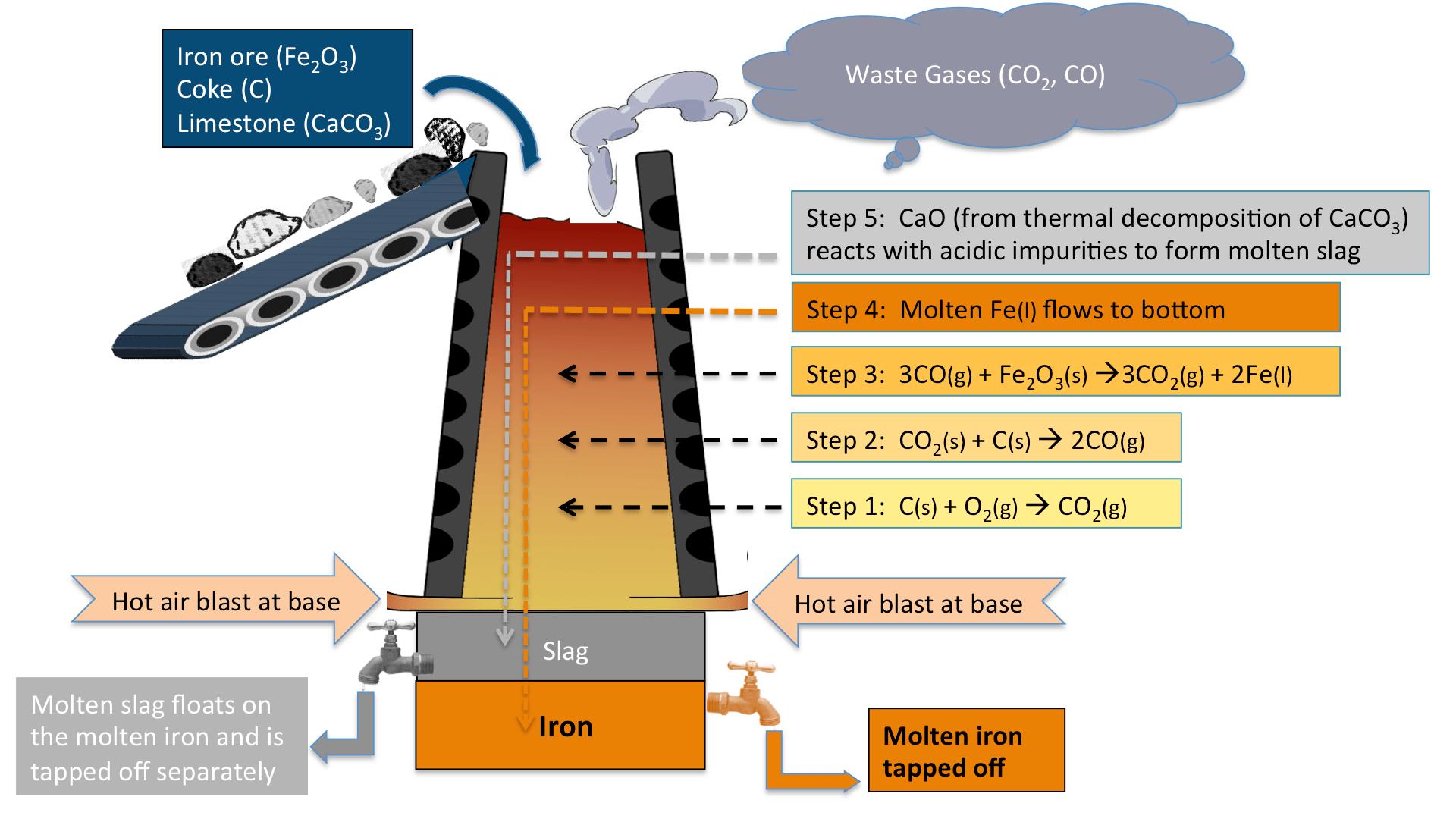 Extracting Iron