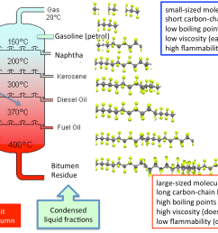 colour tower diagram fractional distillation of crude oil [ 1920 x 1080 Pixel ]