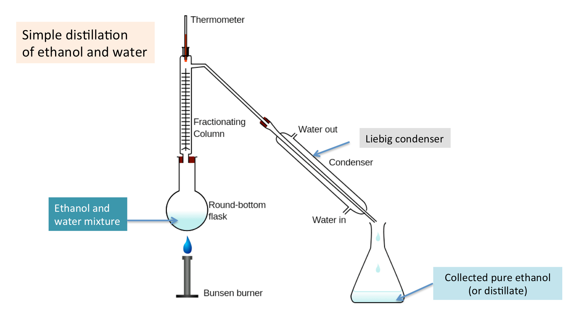 Distillation Diagram Ks3