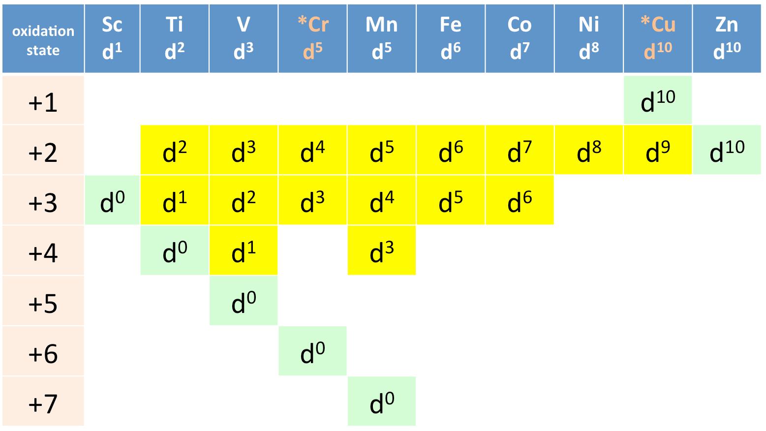 General Properties Of Transition Metals