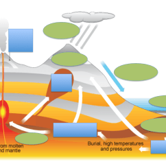 The Rock Cycle Diagram Fill In Blank Transform Boundary Gallery For Gt Water Table Worksheet