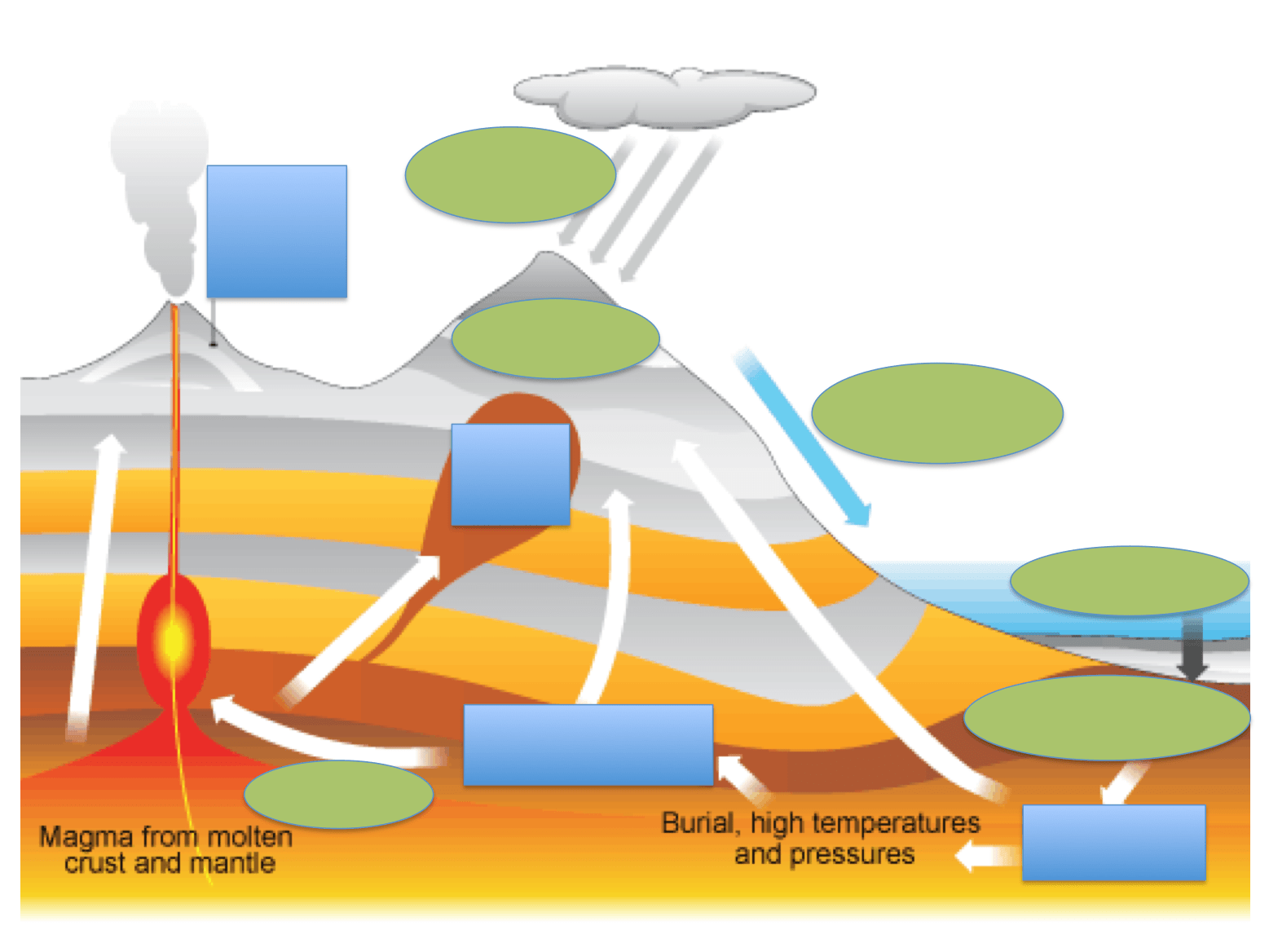 blank rock cycle diagram worksheet 7 pin round trailer plug wiring australia secondary science 4 all