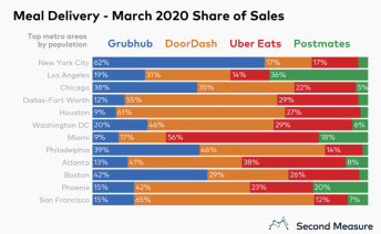 Which company is winning the food delivery war? - Second Measure