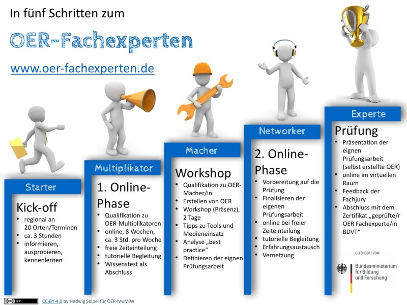 Ausbildungsprogramm der OER-Fachexperten