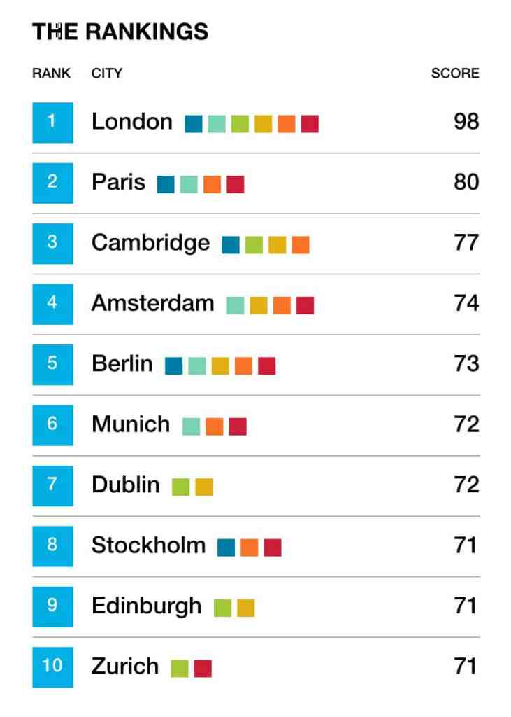 Dynamic Cities Index