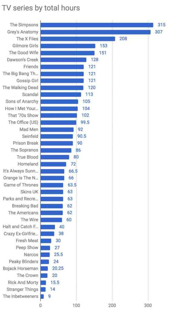 longest tv shows to binge watch
