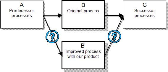 product management rules of thumb 2  the three boxes rule