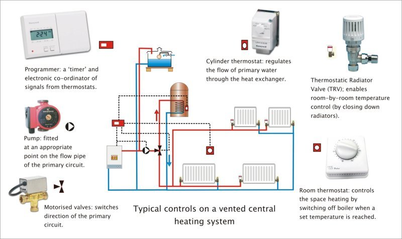 3 way diverter valve wiring diagram sorting venn commissioning a central heating system