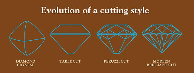 Basic Stone Cuts Profiles art