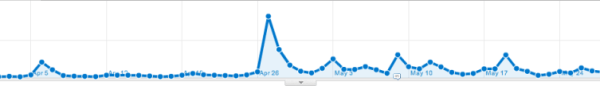 wesmoore-google-analytics-millions-of-hits