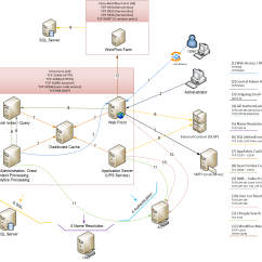 Sharepoint 2013 Components Diagram Mtd Ignition Switch Wiring Ports Proxies And Protocols
