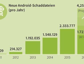 Ransomware für Android-Geräte weiter im Vormarsch
