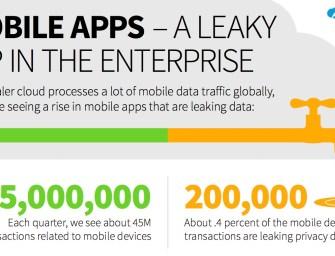 Mobile Apps: Das unterschätzte Sicherheitsrisiko für Unternehmen