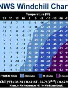 National weather service wind chill chart also basics for hikers section backpacking blog rh sectionhiker