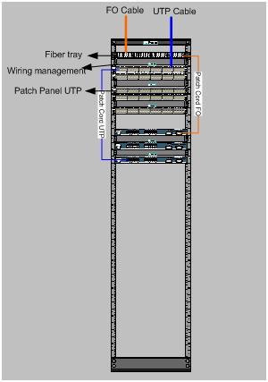 Lab. Fiber Optic SMK PGRI 4: Standard Installasi SCS UTP