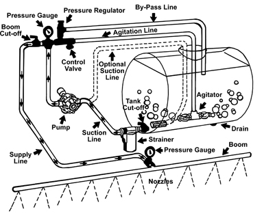 Diagram Of A Pressure Control Valve On An Agricultural
