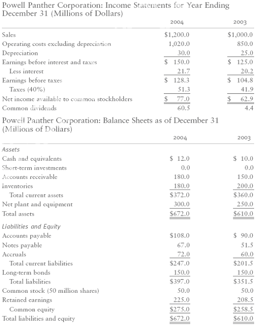 Solution-What is the net operating profit after taxes