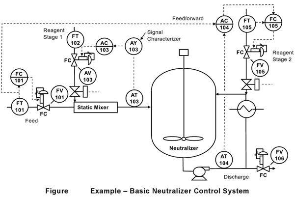 Solution-Basic neutralizer control system