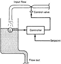 Construct a block diagram of a refrigerator control system