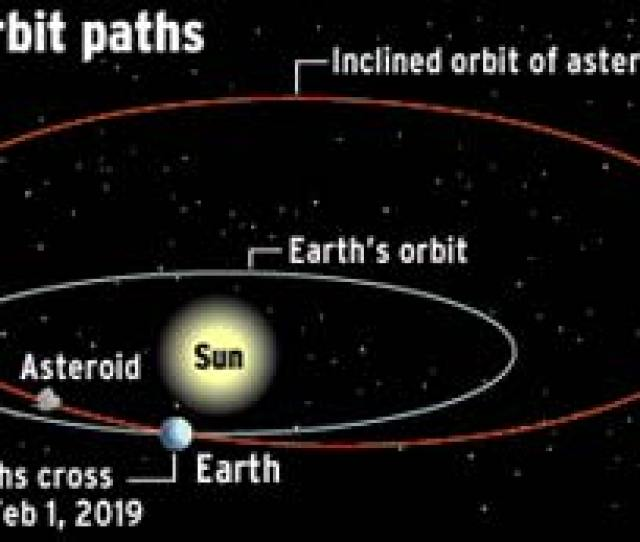 Scientists Have Detected A Giant Asteroid Heading Towards Earth It Could Wipe Out Humanity But It Could Miss Us Altogether David Derbyshire Explains