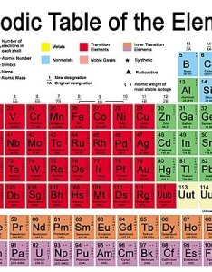 Chemistry students could soon have to learn an additional atom on the periodic table after scientists claim proven existence of  new element also evidence for ununpentium may swell rh telegraph