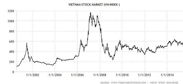 Vn Index Chart - đỉnh Lịch Sử Vn Index Ngay 12 3 2007 Va Bong Bong Thị TrưỠng Chứng Khoan 2007 2008 ...
