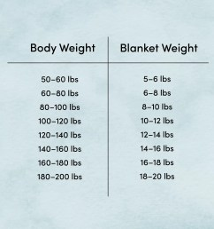 body weight blanket weight diagram [ 3352 x 2523 Pixel ]