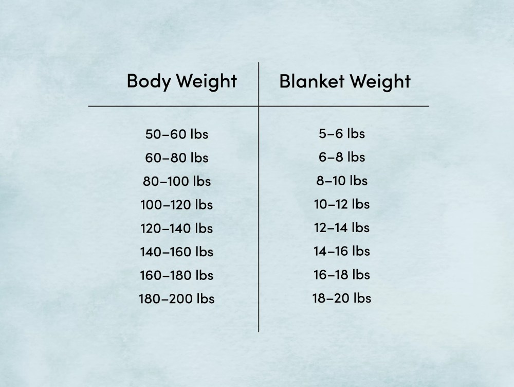 medium resolution of body weight blanket weight diagram
