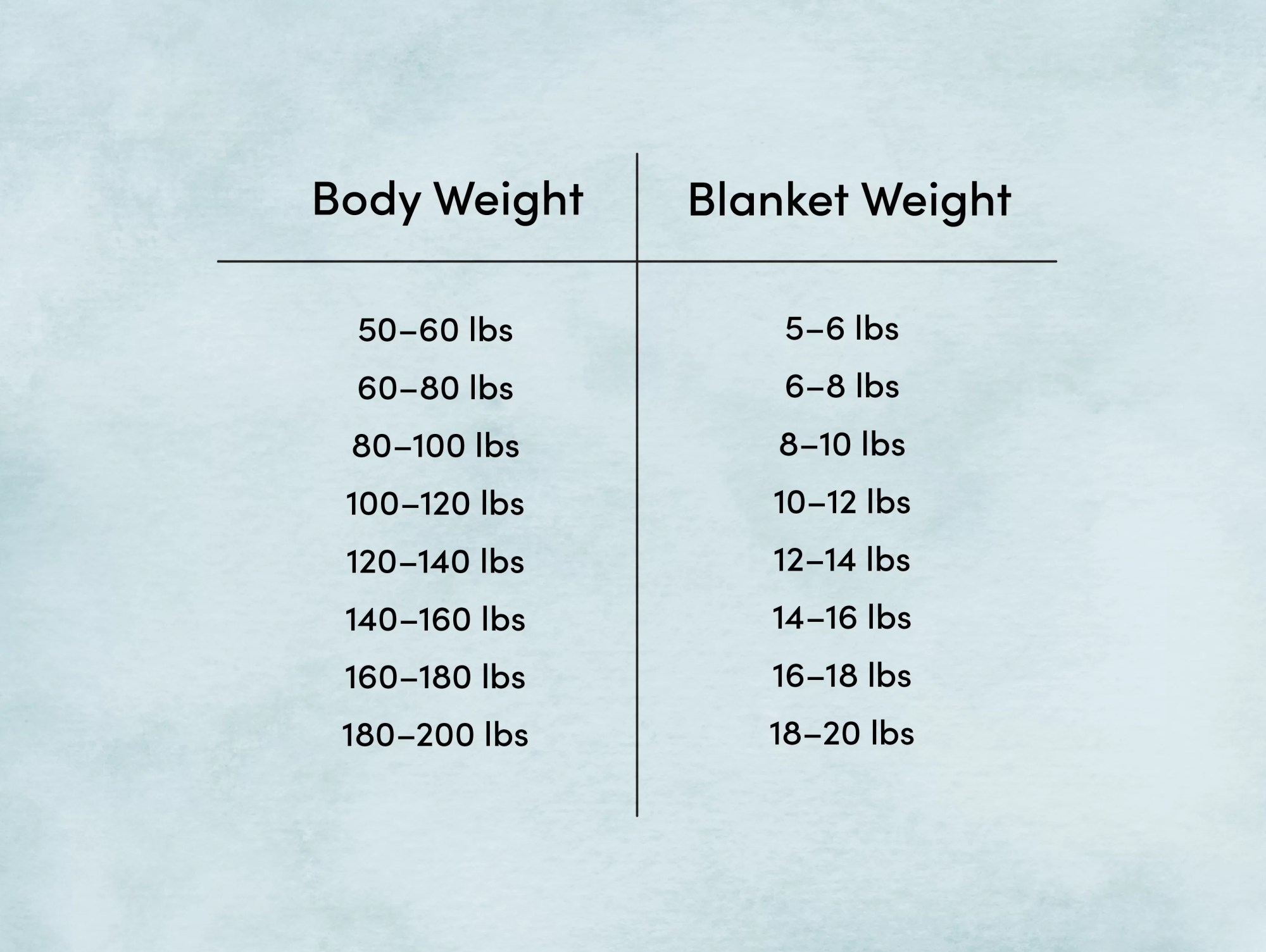 hight resolution of body weight blanket weight diagram