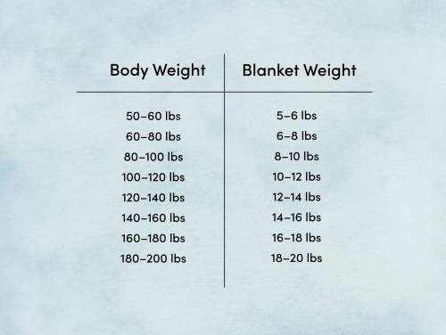 small resolution of body weight blanket weight diagram