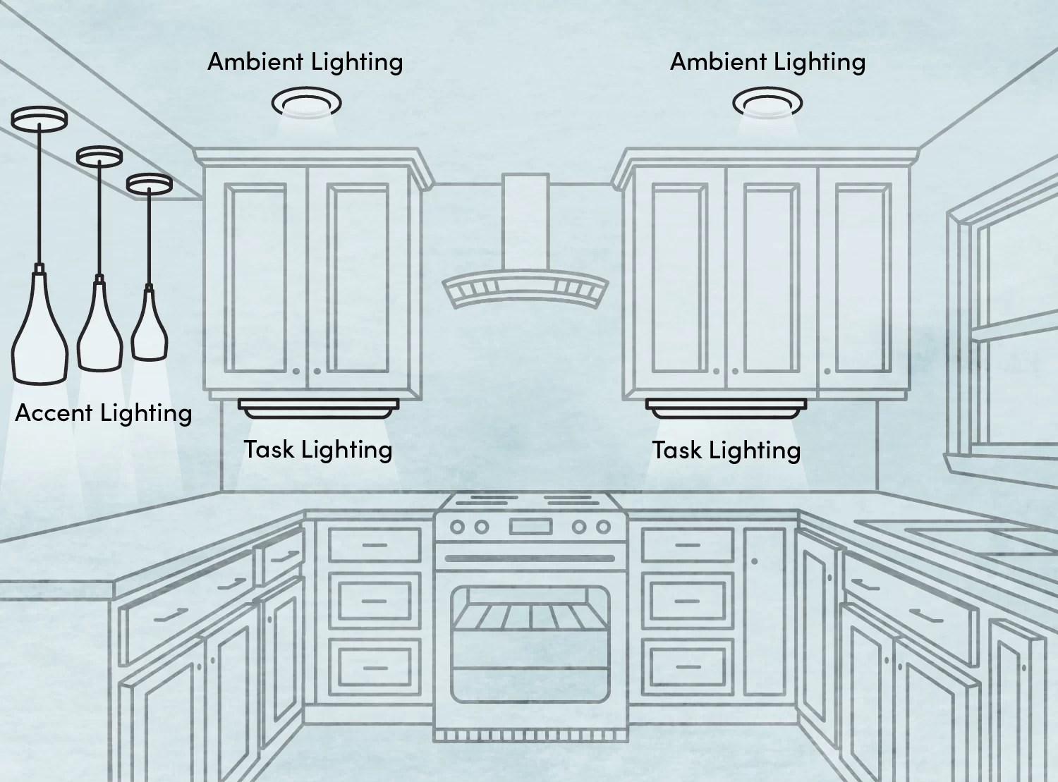 ultimate guide to types of lighting