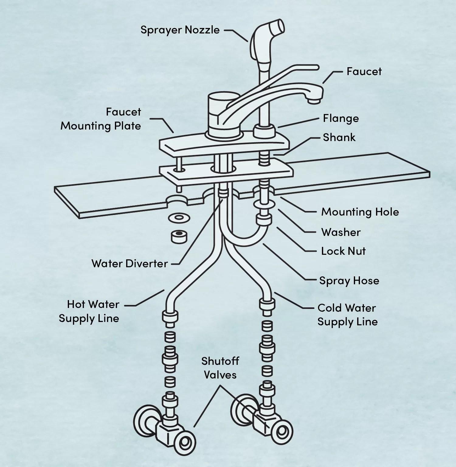 how to install a sink sprayer wayfair