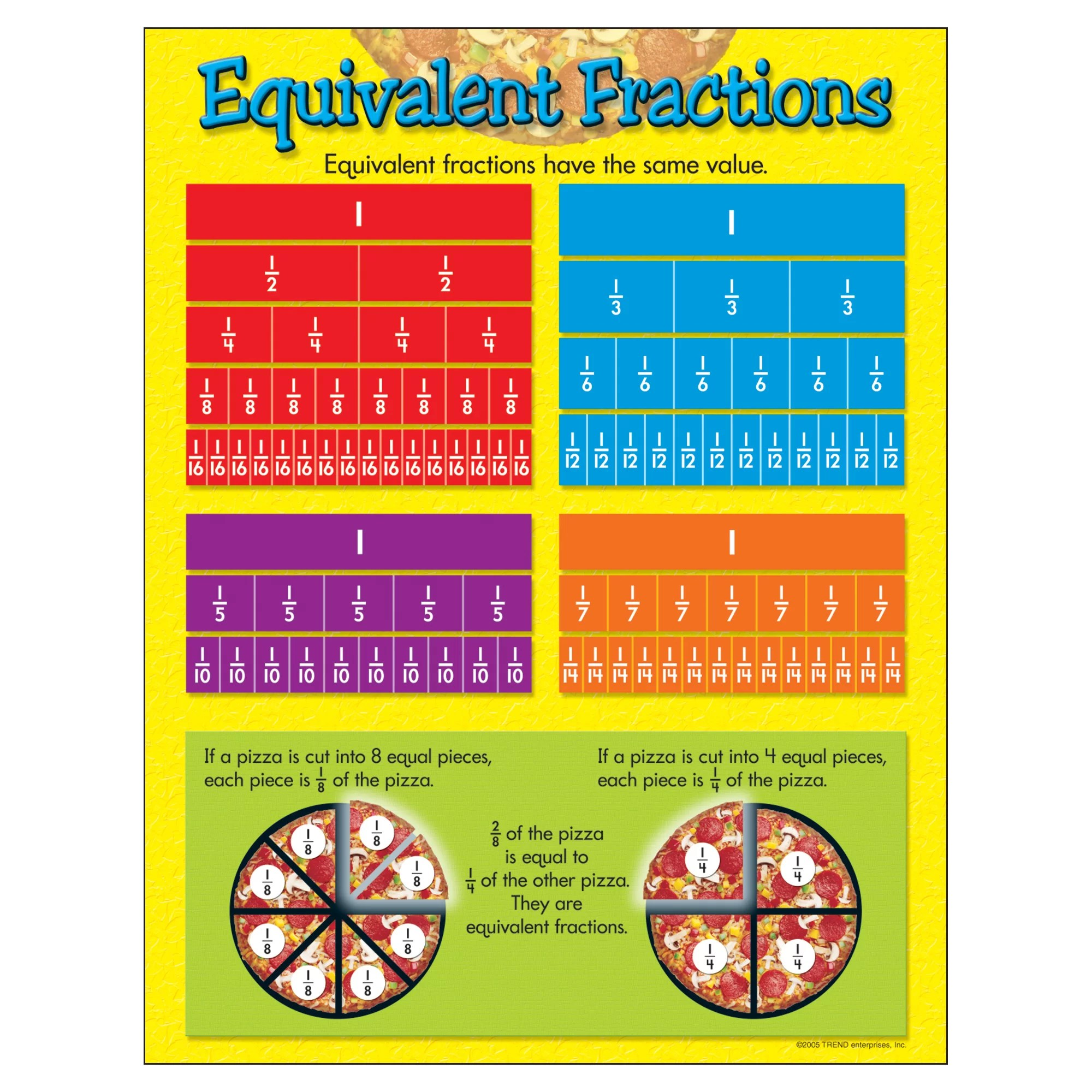 Equivalent Fractions Chart To 100