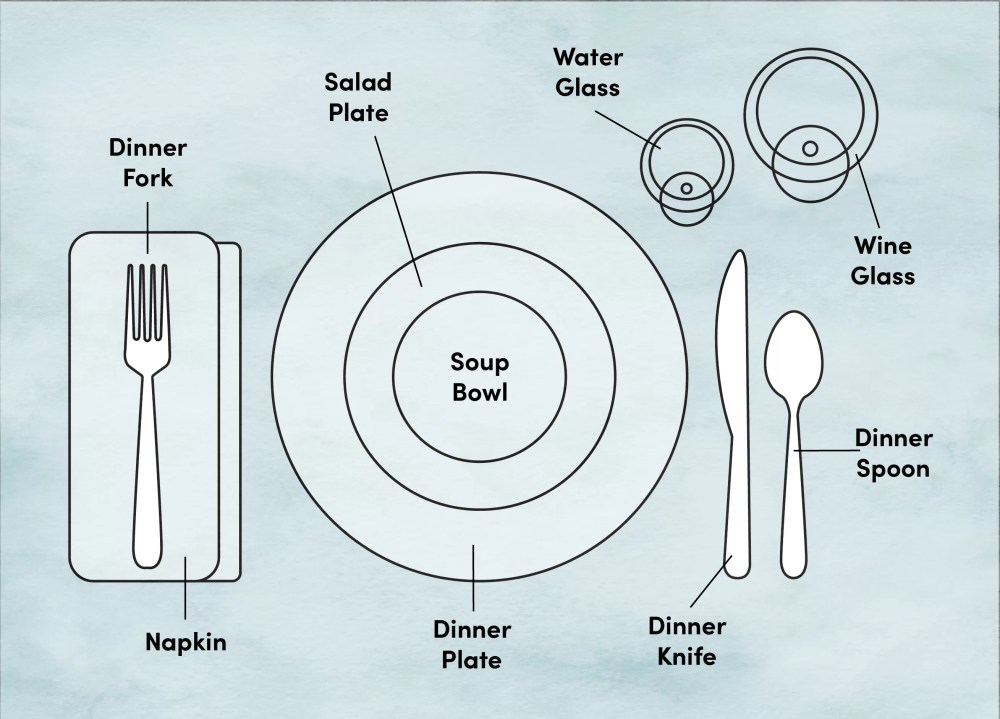 medium resolution of etiquette training proper place and table setting diagram wayfair casual place setting