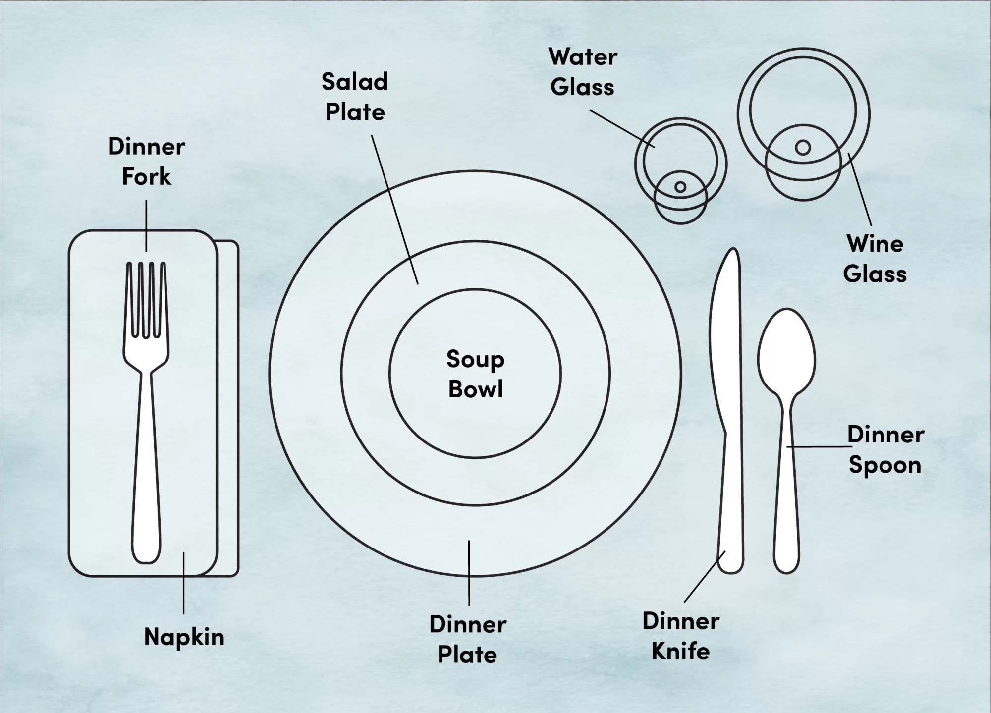 hight resolution of etiquette training proper place and table setting diagram wayfair casual place setting