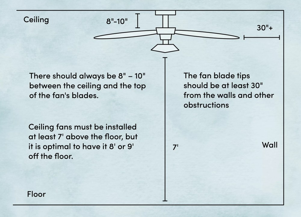 medium resolution of where to install a ceiling fan