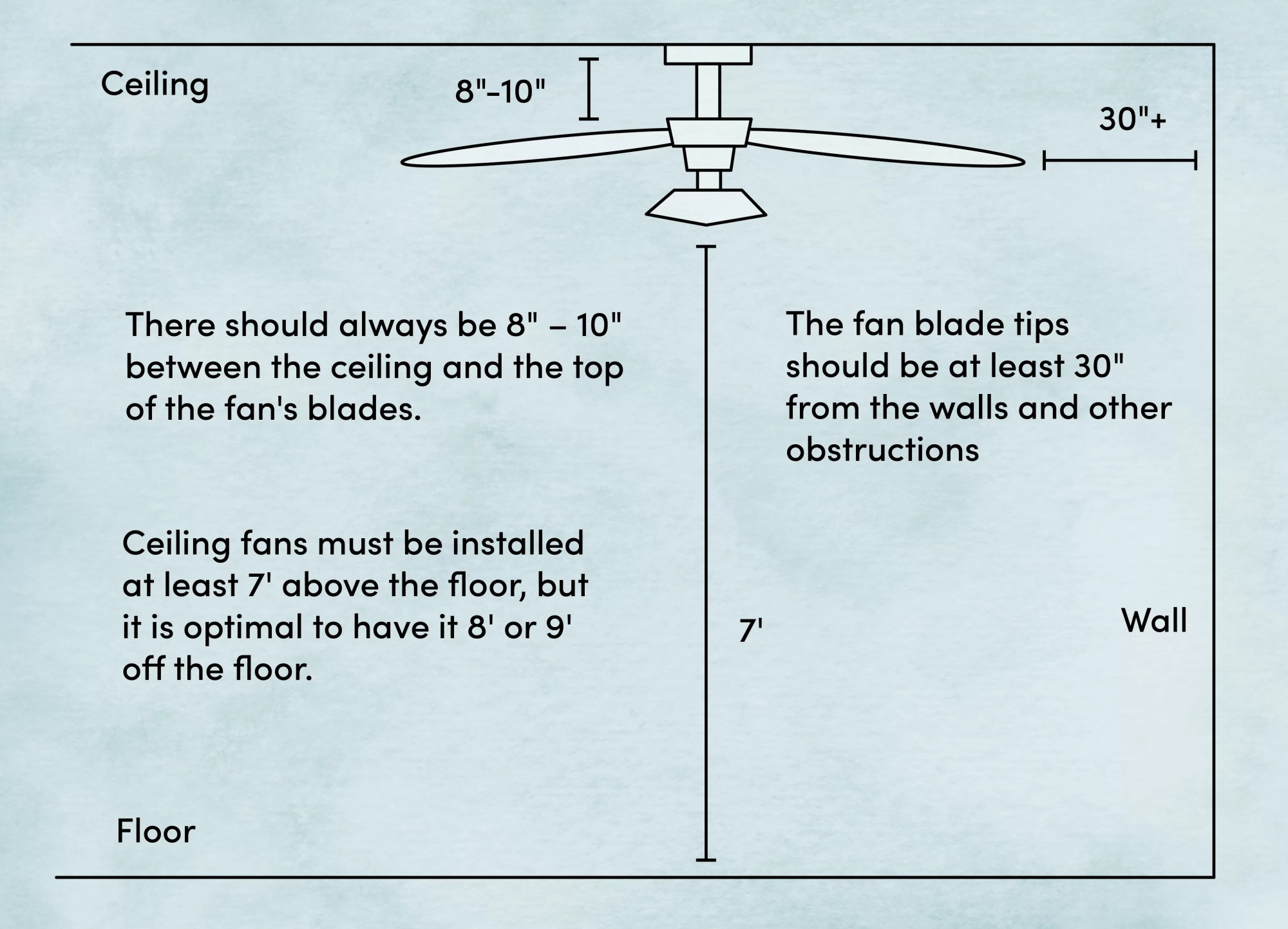 hight resolution of where to install a ceiling fan